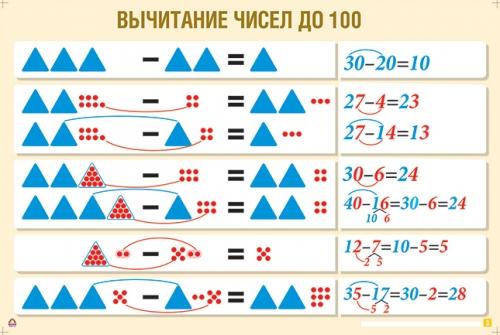 """Комплект таблиц  """"Устные приемы сложения и вычитания в пределах сотни""""(4 таблицы)"""
