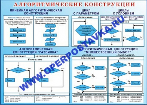 """Виниловая таблица """"Алгоритмические конструкции"""" 100х140 см"""