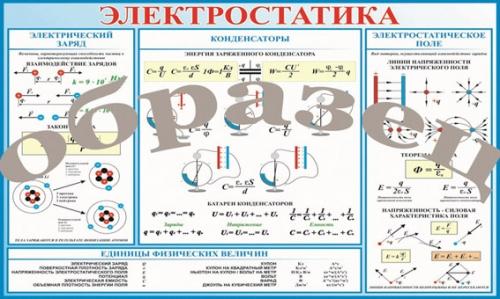 "Виниловая таблица ""Электростатика"" 100х140 см"