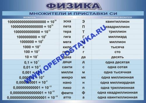 """Виниловая таблица """"Множители и приставки СИ """" 100х140 см"""