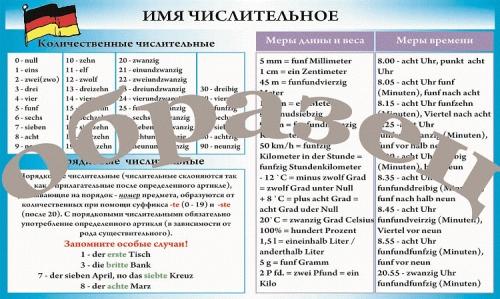 """Виниловая таблица """"Немецкий язык. Имя числительное"""" формат 100х140 см"""