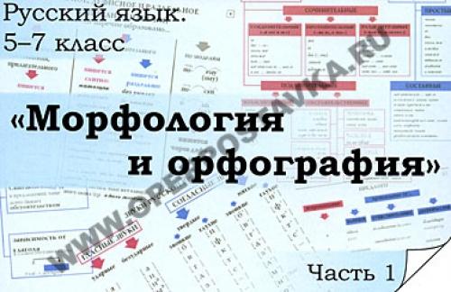"""Комплект транспарантов """"Русский язык в 5-7 классах. Морфология. Орфография."""""""
