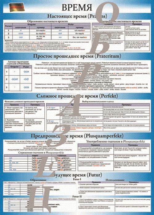 """Виниловая таблица """"Немецкий язык. Времена"""" формат 100х140 см"""