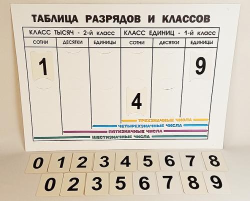 Таблица разрядов и классов чисел (А1, лам.)