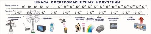 """Виниловая таблица """"Шкала электромагнитных излучений"""" 45х189см"""