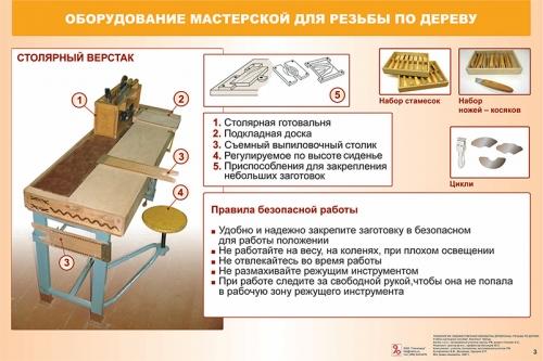 """Второй комплект таблиц """"Технология. Художественная обработка древесины. Практические уроки резьбы по дереву. 5-11 (12) классы"""" (22 таблицы, формат А1, лам.)"""