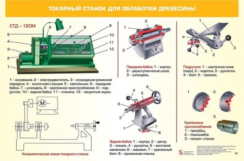 """Третий комплект таблиц """"Технология. Ручная и механическая обработка древесины. 5-11 (12) классы"""" (20 таблиц, формат А1, лам.)"""