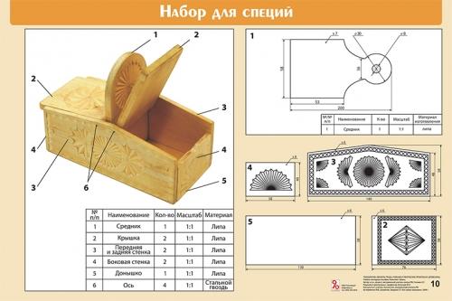"""Шестой комплект таблиц """"Технология. Объекты труда, учебные и творческие проекты из древесины 5-11 (12) классы"""" (26 таблиц, формат А1, лам.)"""