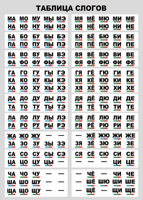 """Таблица """"Таблица слогов"""" (винил), формат 100х140 см"""