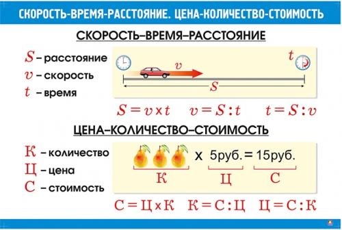 """Комплект""""Математические таблицы для начальной школы"""" (9 таблиц, формат А1, ламинированные)"""