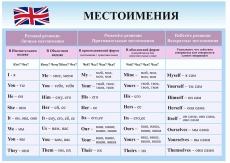 """Виниловая таблица """"Английский язык.Местоимения."""" формат 100х140 см"""