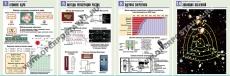 """Комплект таблиц """"Физика атомного ядра""""  (10 табл.,формат А1, лам.)"""