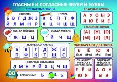 """Таблица """"Гласные и согласные звуки и буквы"""" (винил), формат 100х140 см"""