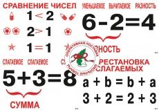 Опорные таблицы по математике (31 шт, формат А3) ламинированные