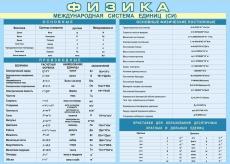 """Виниловая таблица """"Международная система единиц СИ.Постоянные приставки"""" 100х140 см"""