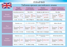 "Виниловая таблица ""Глагол.Времена английского языка"" формат 100х140 см"