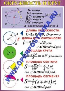 """Виниловая таблица """"Окружность и круг"""" 100х140 см"""