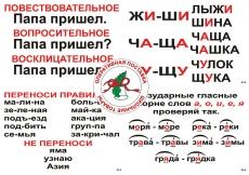 Таблицы по русскому языку (опорные,56 шт) лам, формат А3