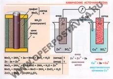 """Фолии """"Основные понятия химии"""" (40 пленок)"""