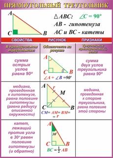 """Виниловая таблица """"Прямоугольный треугольник"""" 100х140 см"""