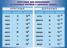 """Виниловая таблица """"Приставки для образования десятичных кратных и дольных единиц"""" 100х140 см"""
