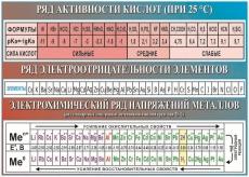 """Виниловая таблица """"Ряд активности кислот, электроотрицательности элементов,  электрохимических напряжений """" 100х140 см"""