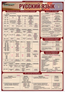 Раздаточные таблицы по русскому языку (4 шт, формат А4, лам)