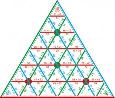 """Математические пирамиды """"Сложение до 100"""""""