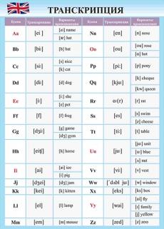 """Виниловая таблица """"Английский язык.Транскрипция."""" формат 100х140 см"""
