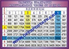 """Виниловая таблица """"Таблица квадратов натуральных чисел от 10 до 99"""" 100х140 см"""