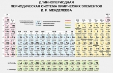 """Виниловая таблица """"Длиннопериодная периодическая система химических элементов Д.И. Менделеева"""" 100х140 см"""