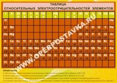 """Виниловая таблица """"Таблица относительных электроотрицательностей элементов"""" 100х140 см"""
