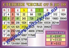 """Виниловая таблица """"Степени чисел от 2 до 10"""" 100х140 см"""