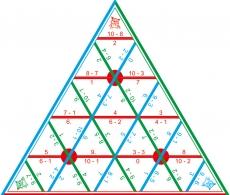 """Математические пирамиды """"Вычитание до 10"""""""