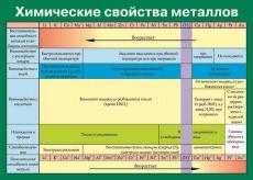 """Виниловая таблица """"Химические свойства металлов"""" 100х140 см"""