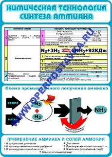 """Виниловая таблица """"Химическая технология синтеза аммиака"""" 100х140 см"""