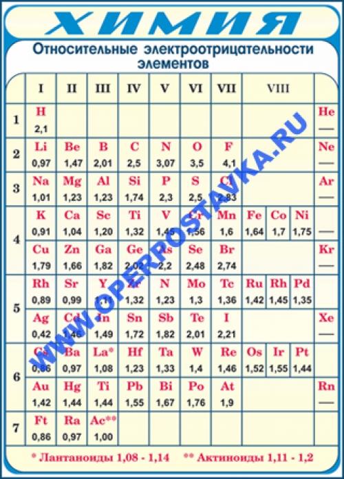 """Виниловая таблица """"Относительные электроотрицательности элементов"""" 100х140 см"""